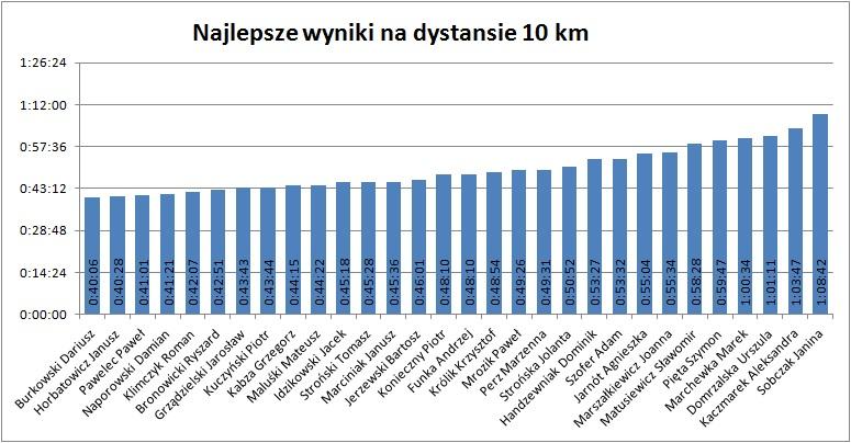 10km 2013