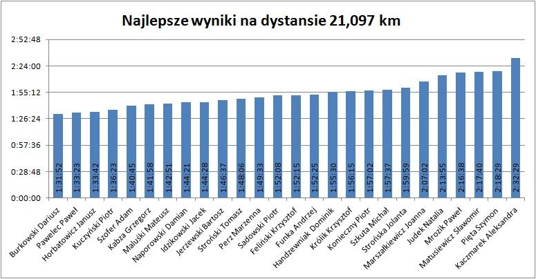 21km 2013