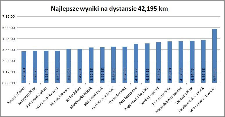 42km 2013