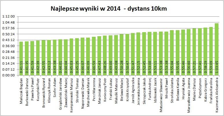 10km 2014