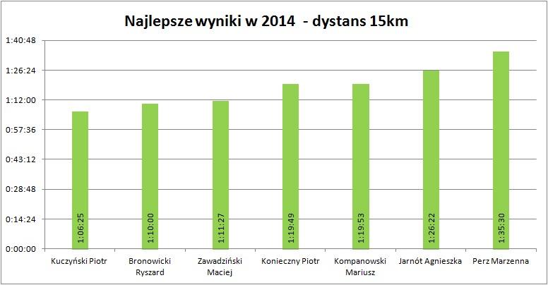 15km 2014