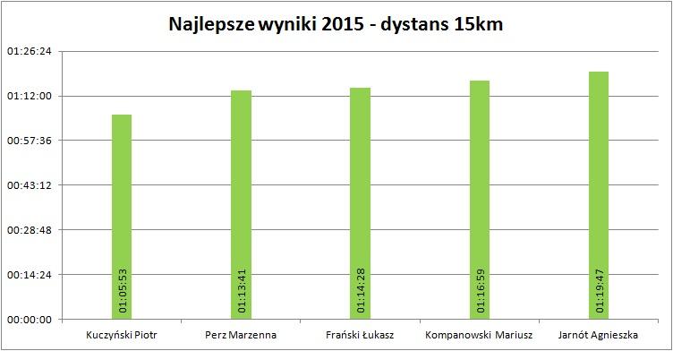 15km 2015