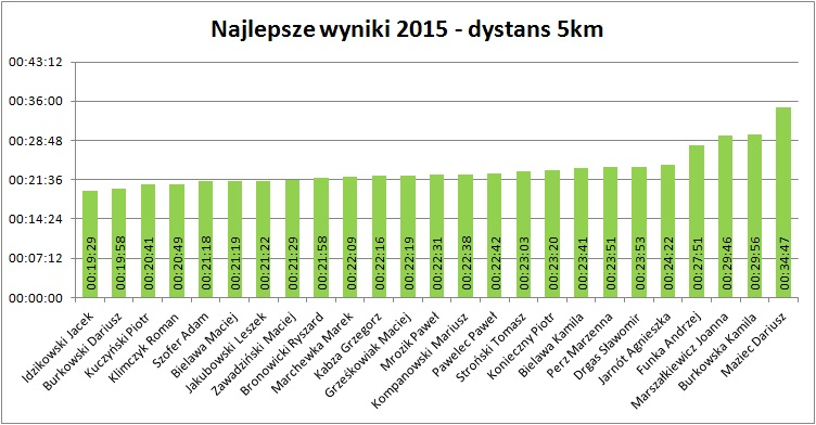 5km 2015
